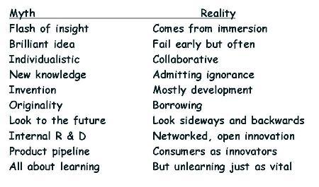 The Innovation Dilemma