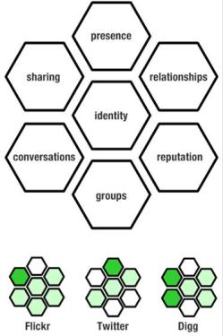 The Facets of Social Networks
