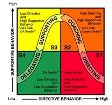 Blanchard Model