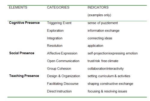 CoI Categories