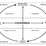 Practical Inquiry Model (Garrison, Anderson & Archer, 2001)