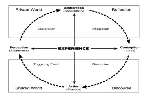 practical inquiry model