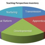 Perspectives on Teaching