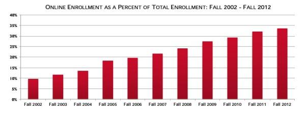 online enrollment growth