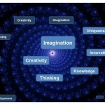 30 Day Challenge – Day 18 – The Imagination Spiral