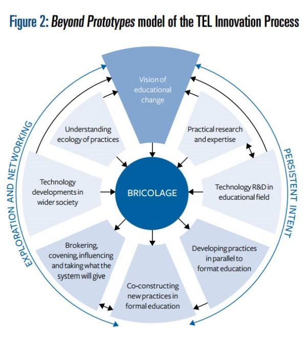 TEL Innovation Model