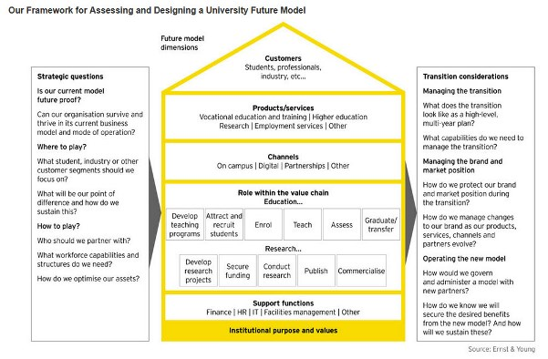 Ernst and Young model