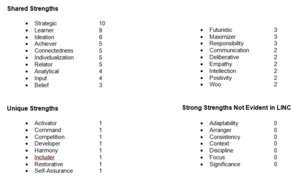 Strengths List