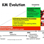 Is Knowledge Management Relevant?