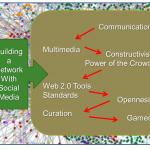 Social Media and Education Redux