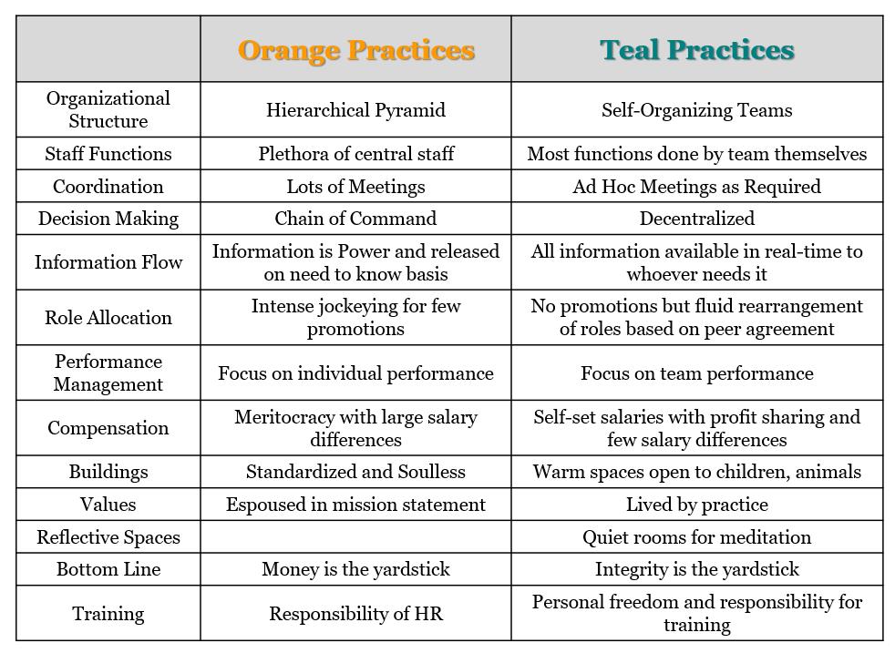 Teal principles
